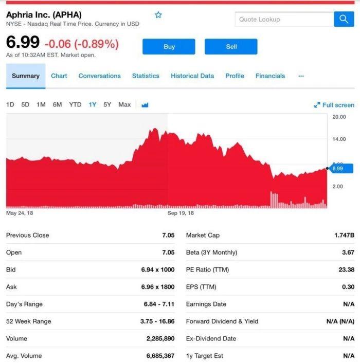 Aphria (Ticker APHA) Cannabis Manufacturer- Cannabis News